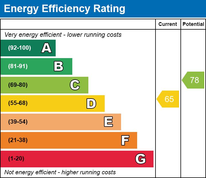 EPC EE chart