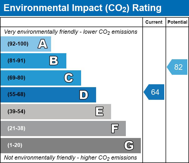 EPC EI chart